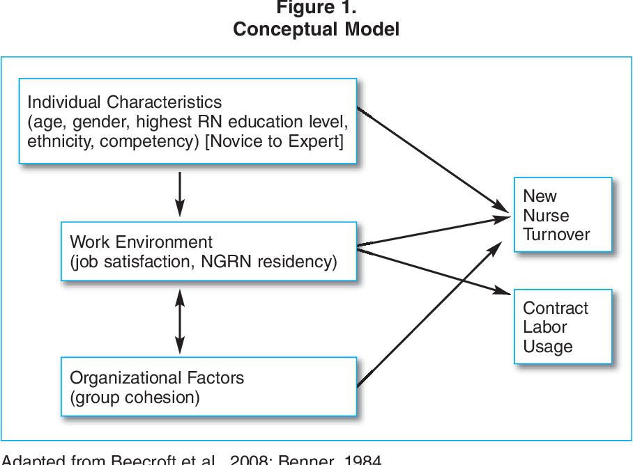 PDF] New graduate nurse residency program: a cost-benefit