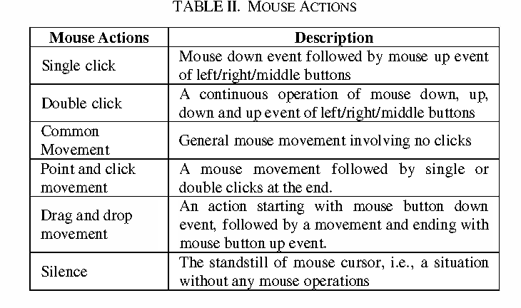Continuous authentication for mouse dynamics: A pattern