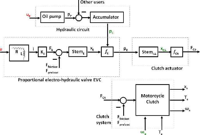 Identification and control of a motorcycle electro-hydraulic