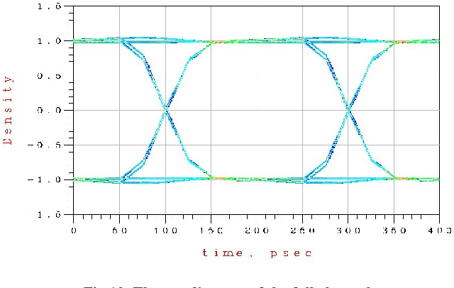 Figure 9 from Full channel simulation for high speed 2 5D