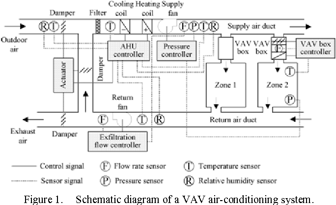 Figure 1 from Fault diagnosis for variable-air-volume ... on air conditioning system schematic, water heater schematic, boiler schematic, cooling tower schematic, compressor schematic,