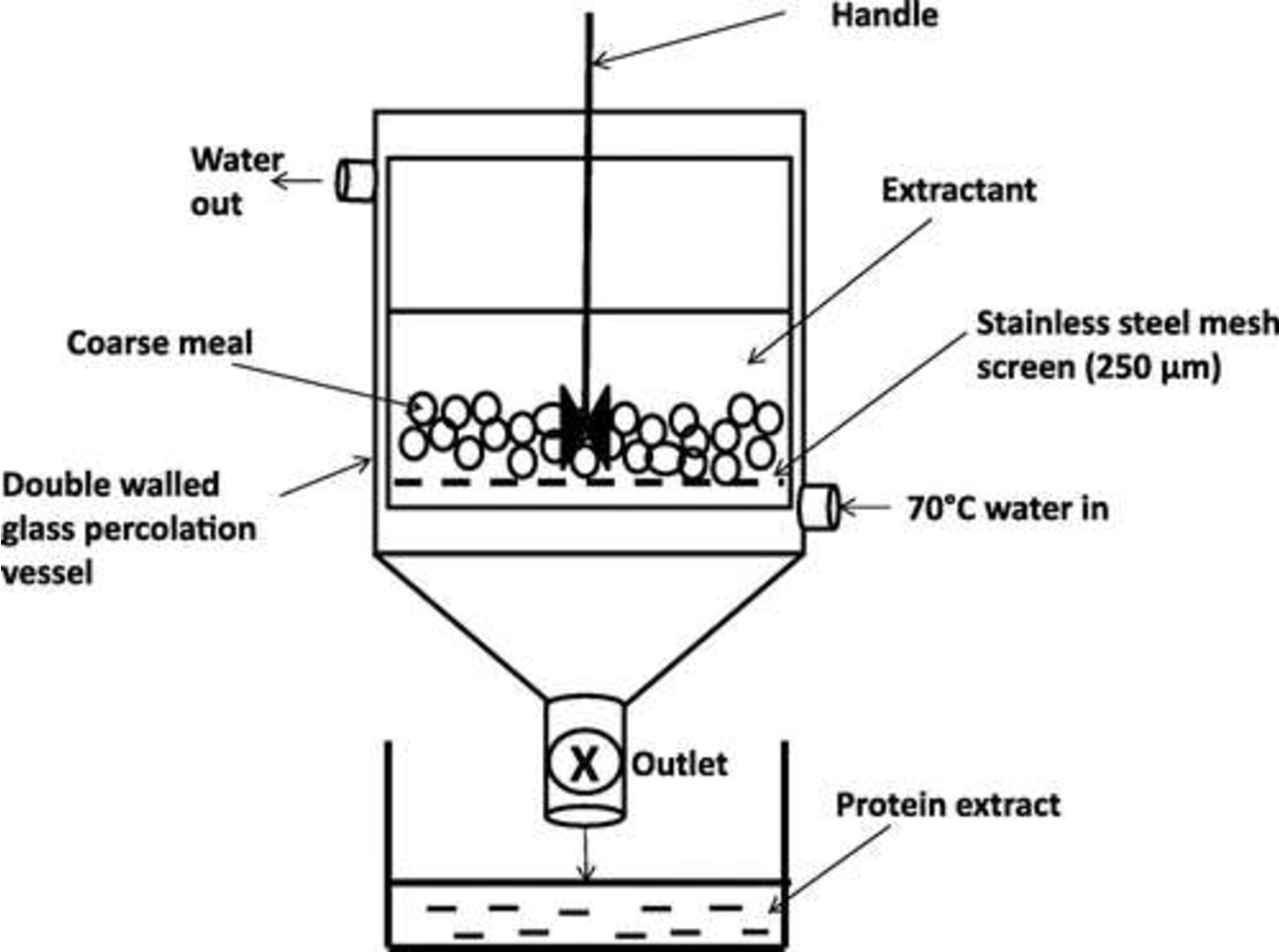 Pdf Extraction And Film Properties Of Kafirin From Coarse Sorghum And Sorghum Ddgs By Percolation Semantic Scholar