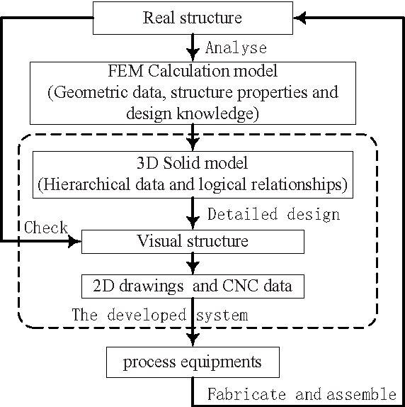 Figure 1 From Development Of An Intelligent Modeling System For Detailed Design Of Steel Industrial Plant Structures Semantic Scholar