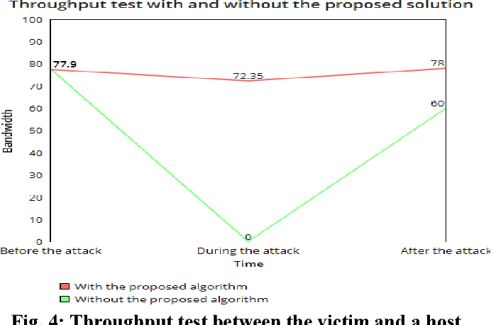 PDF] Mitigating ARP Spoofing Attacks in Software-Defined