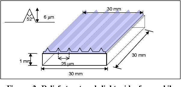 Figure 2 from 38 3: Polarized Light LCD Backlight Based on