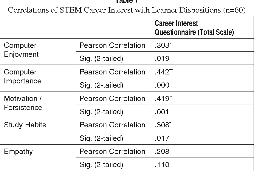 Pdf Instruments For Assessing Interest In Stem Content And Careers Semantic Scholar