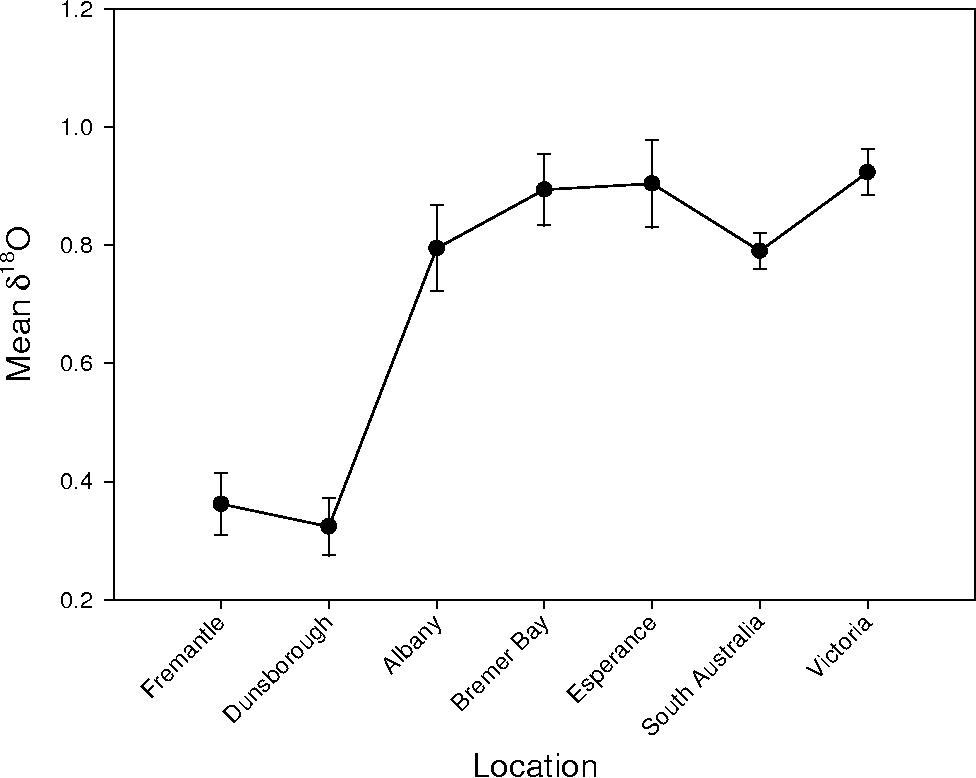 Figure 11 from Pilchard ( Sardinops sagax ) nursery areas