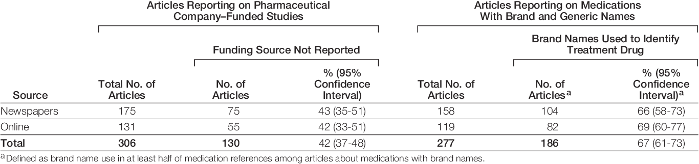 News media coverage of medication research: reporting