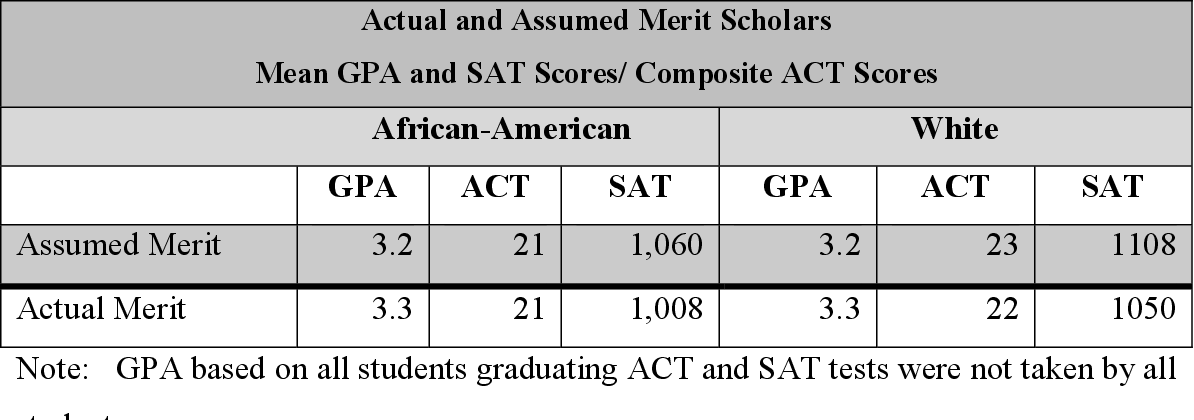 White Scholars  African American Texts