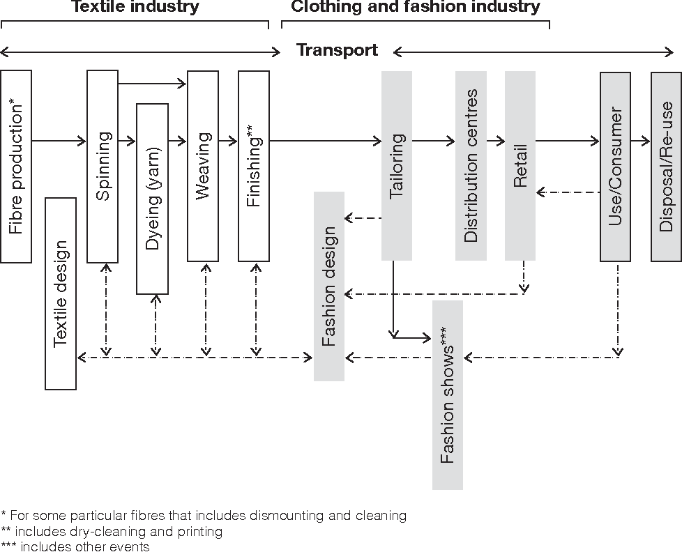 Pdf Sustainability In Fashion And Textiles Semantic Scholar
