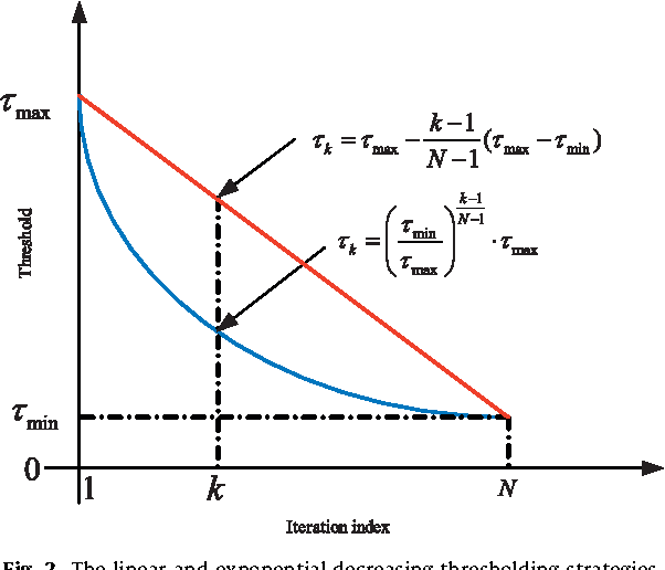 Figure 2 from On analysis-based two-step interpolation