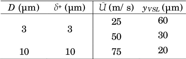 table CS3