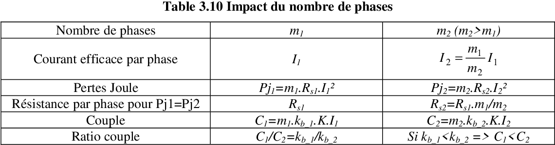 table 3.10