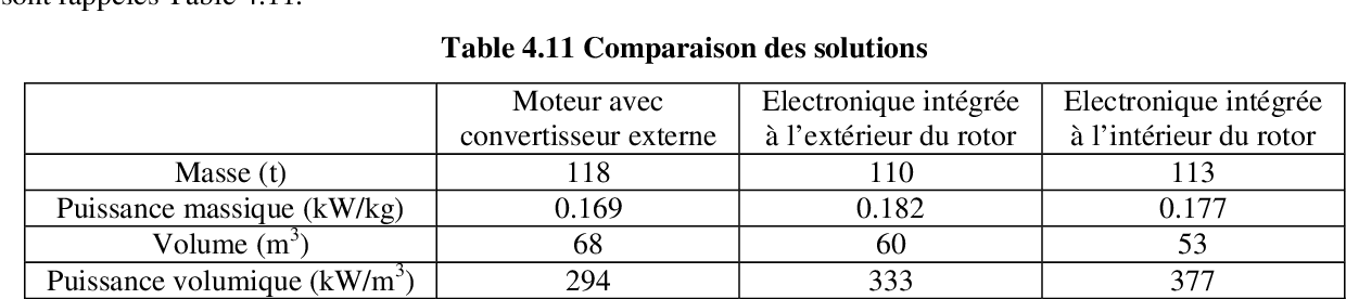 table 4.11