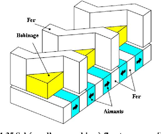 figure 1.35