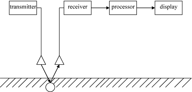 Figure 1 from Simulation of frequency modulated continuous
