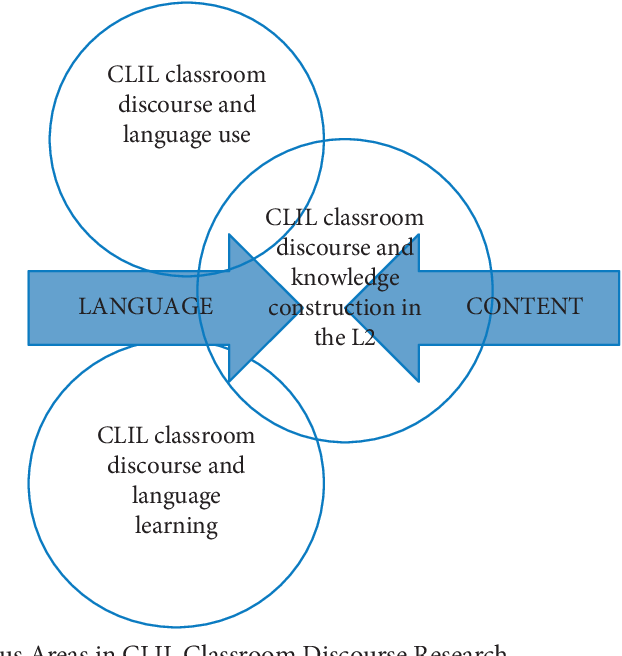Pdf Clil Classroom Discourse Research From Europe Semantic Scholar