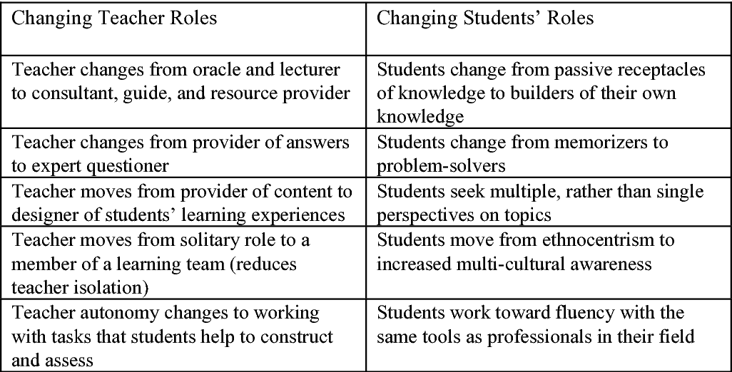 Table 1 from Misconceptions and realities about teaching