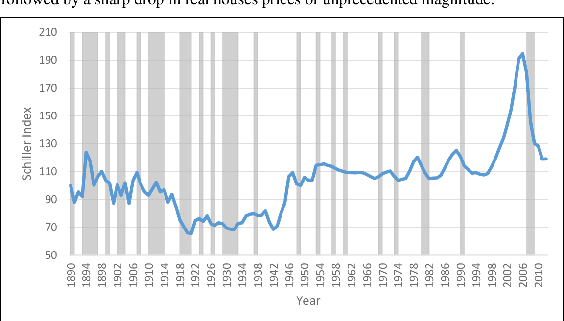 Figure 5 From Forecasting The Us Real House Price Index