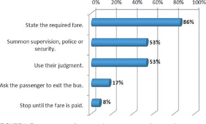 Figure 14 from Practices to Protect Bus Operators from