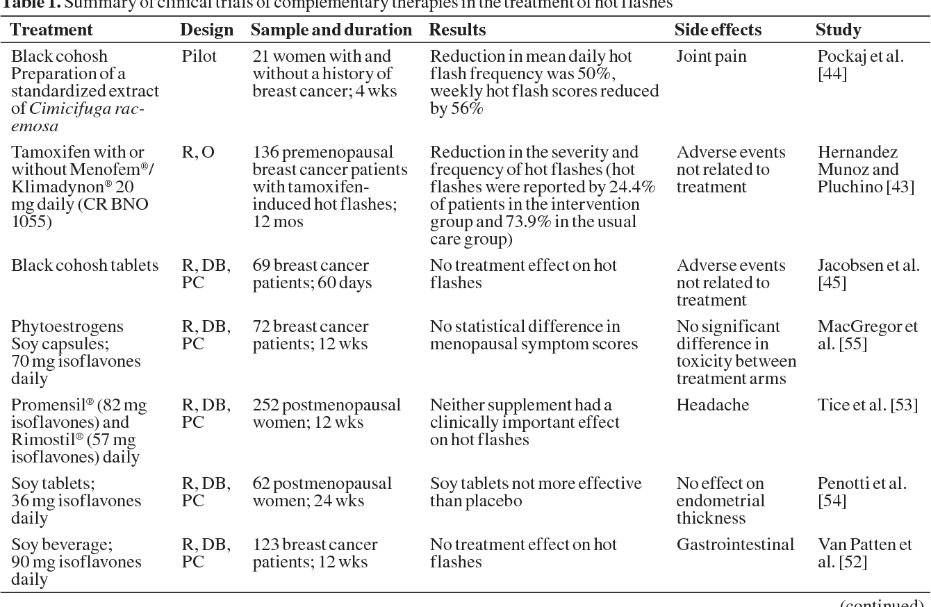 Table 1 from Symptoms and treatment in cancer therapy