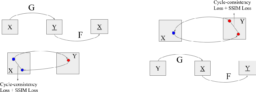 Figure 2 from CycleGAN Face-off - Semantic Scholar