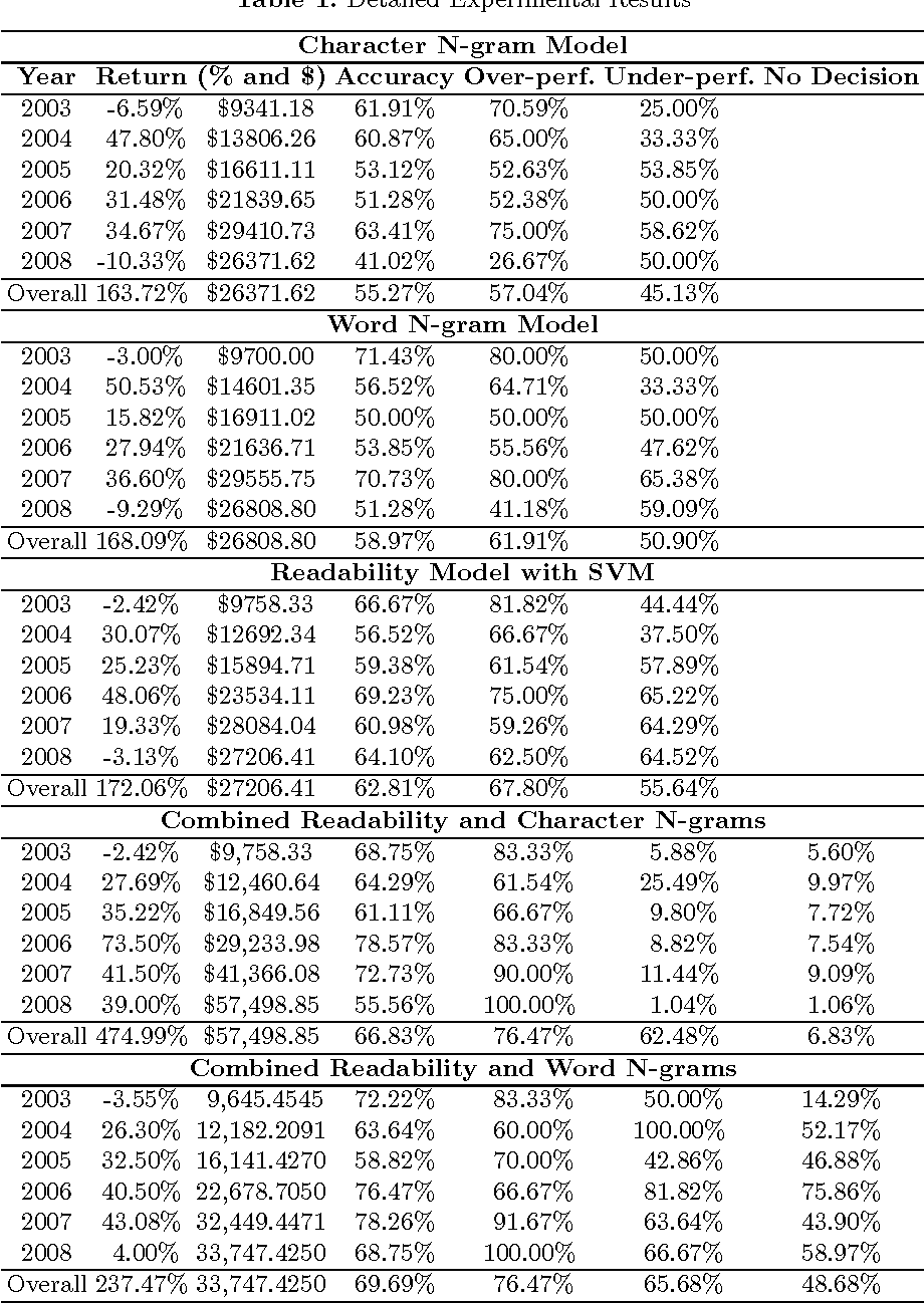 Financial Forecasting Using Character N-Gram Analysis and