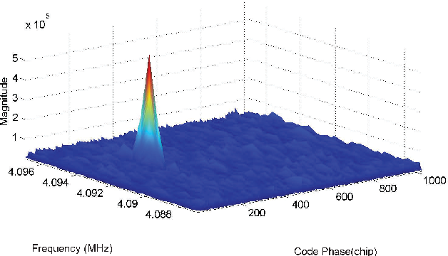 Figure 4 from Chirp-Like Jamming Mitigation for GPS
