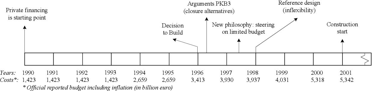figure 3-5