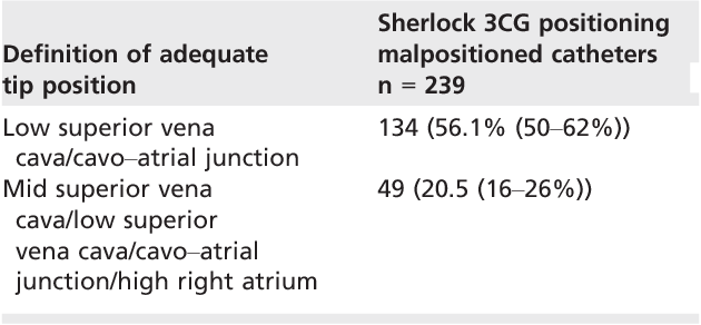 Table 3 From Evaluation Of The Sherlock 3cg Tip Confirmation