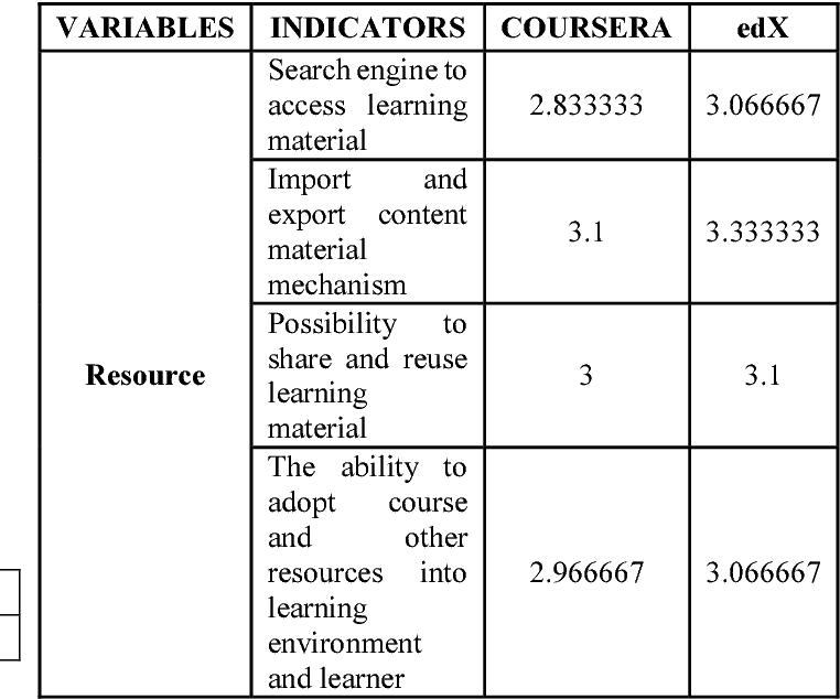 The Comparison of MOOC (Massive Open Online Course