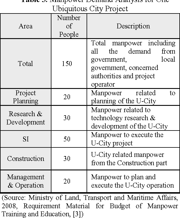 Table 5 from Design Status Analysis for Development of U