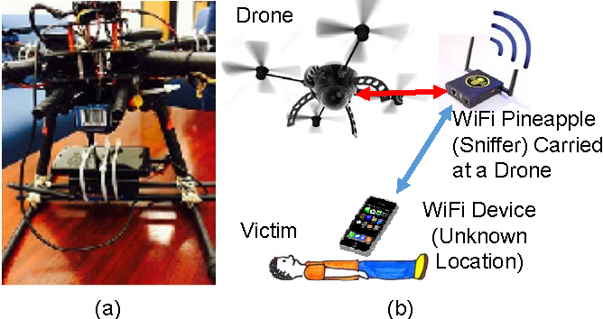 Figure 1 from Localization of WiFi Devices Using Probe