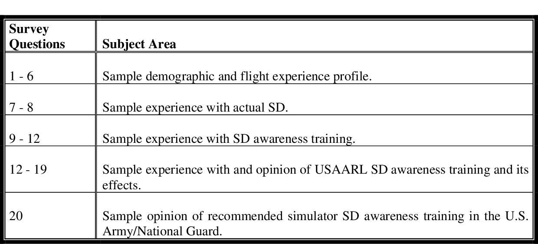 PDF] Use of Simulator Spatial Disorientation Awareness Training ...