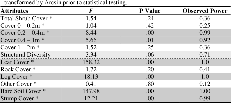 table 4.17