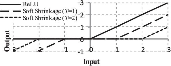 Figure 1 from Deep Shrinkage Convolutional Neural Network