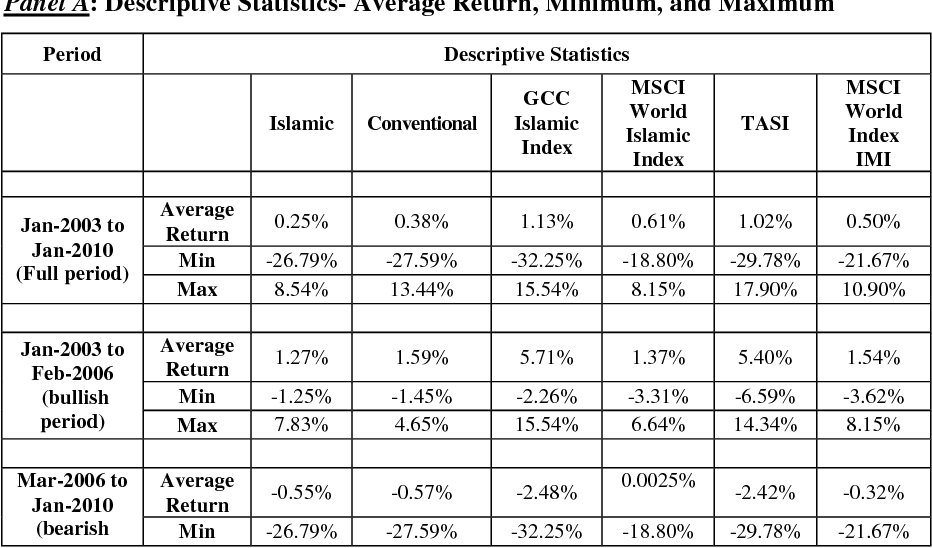 PDF] Islamic Versus Conventional Mutual Funds Performance in