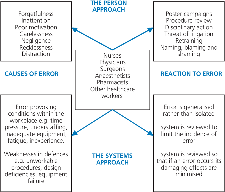 Figure 2 4 from Building a safer NHS for patients: improving