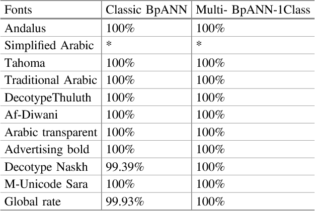 Arabic Font Recognition Based on Discret Curvelet Transform
