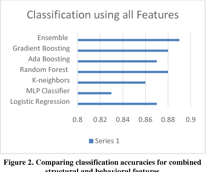 Figure 2 from Mental health analysis using deep learning for