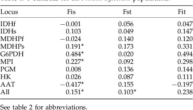 Table 5 From Interaction Entre La Teigne Du Chou Plutella
