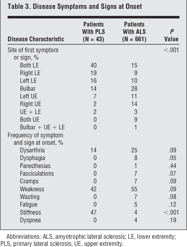 Differentiation between primary lateral sclerosis and