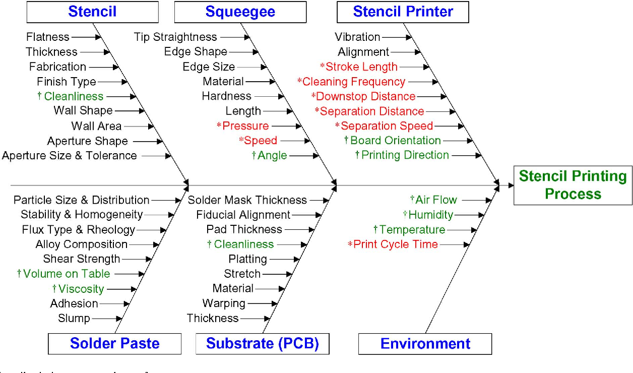 Figure 4 from Stencil Printing Process Modeling and Control