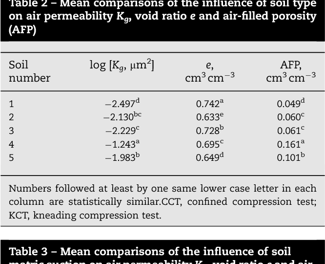 PDF] Suitability of pre-compression stress as the real critical ...