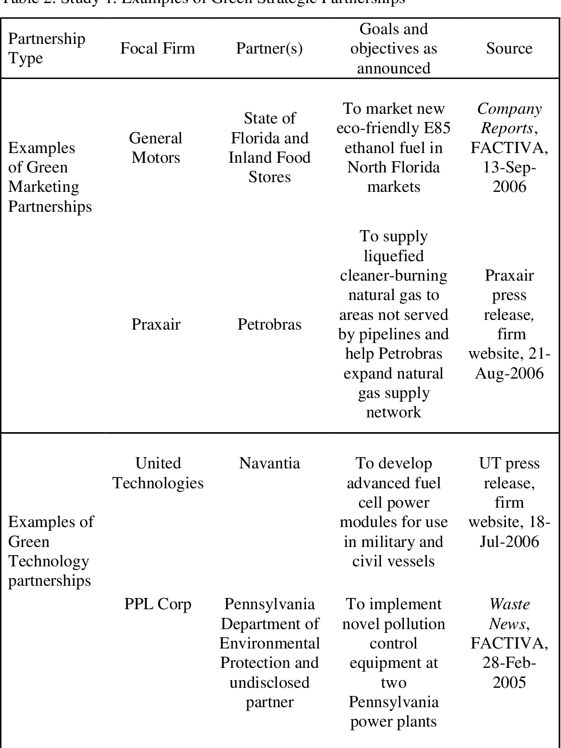 Figure 5 from Fruits From the Tree of Sustainability  Value