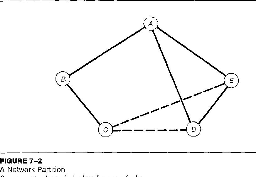 figure 7-2