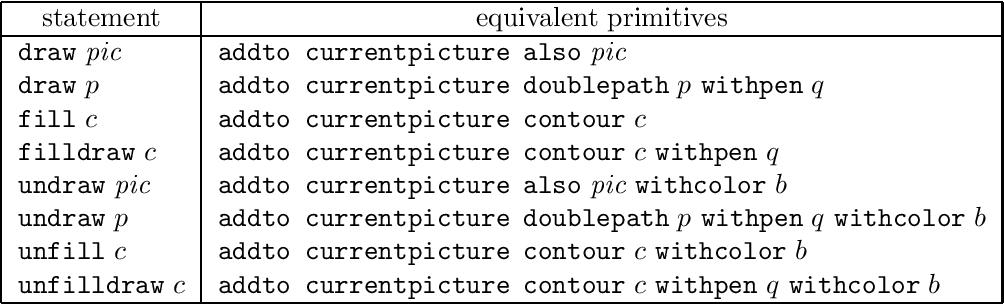 PDF] A User's Manual for MetaPost | Semantic Scholar