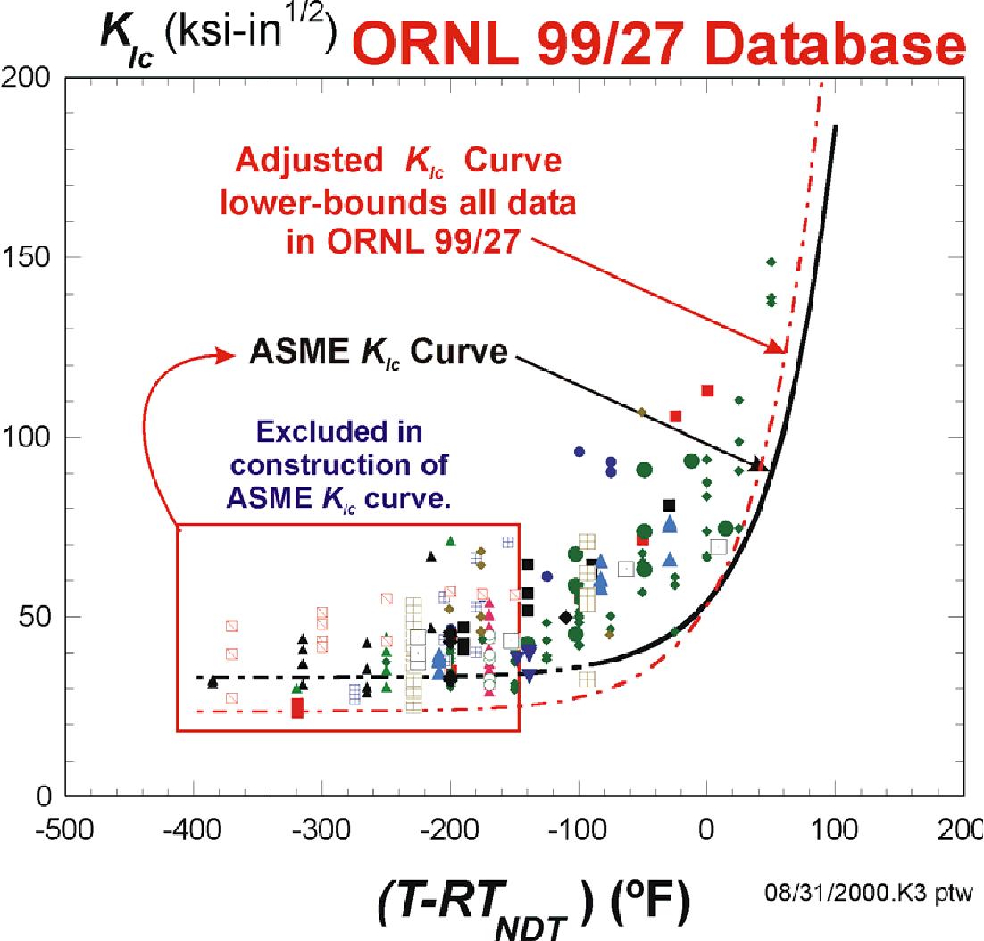 Figure 32 from Fracture Analysis of Vessels  Oak Ridge FAVOR