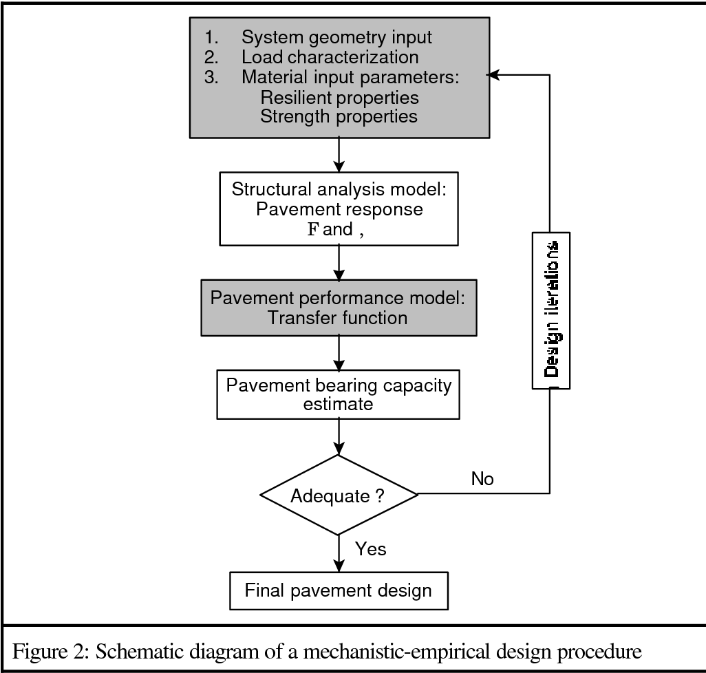 Pdf Pavement Analysis And Design Software Pads Based On The South African Mechanistic Empirical Design Method Semantic Scholar