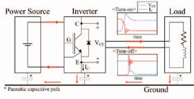 Analysis of high frequency characteristics of power inverter